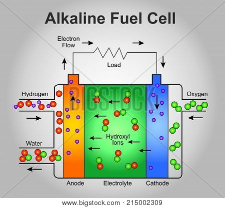 The alkaline fuel cell also known as the Bacon fuel cell after its British inventor Francis Thomas Bacon is one of the most developed fuel cell technologies. Illustration process...