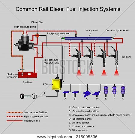 Common rail direct fuel injection is a direct fuel injection system for petrol and diesel engines..On diesel engines it features a high-pressure. Illustration vector..