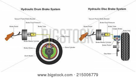hydraulic brake system when the brake pedal is pressed a pushrod exerts force on the piston(s) in the master cylinder causing fluid from the brake fluid reservoir to flow into a pressure chamber through a compensating port.