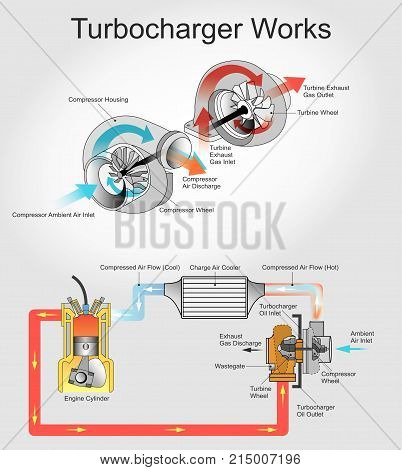 Turbocharger work. A turbocharger or turbo is a turbine-driven forced induction device that increases an internal combustion engine's efficiency and power output by forcing extra air into the combustion chamber.