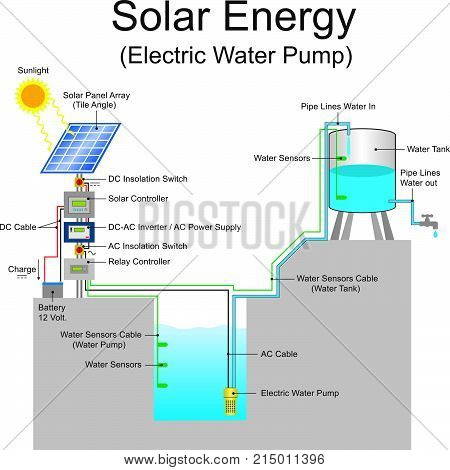 Solar powered pump is a pump running on electricity generated by photovoltaic panels or the radiated thermal energy available from collected sunlight as opposed to grid electricity or diesel run water pumps. Education info graphic.