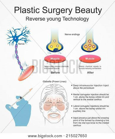 Plastic surgery is a surgical specialty involving the restoration, reconstruction. It includes cosmetic or aesthetic surgery, reconstructive surgery, craniofacial surgery. poster