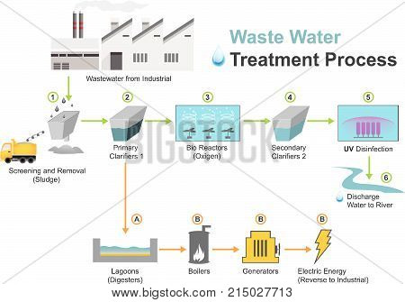 Wastewater treatment is a process used to convert wastewater which is water no longer needed or suitable for its most recent use into an effluent that can be either returned to the water cycle with minimal environmental issues or reused. poster