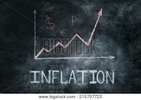 Growth inflation chart and word inflation on the board