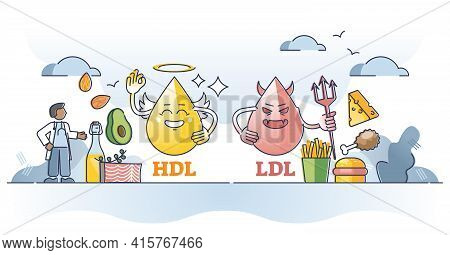 Cholesterol Hdl Vs Ldl Character Comparison With Food Example Outline Concept