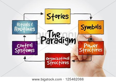 Hand writing Cultural Web Paradigm strategy mind map business concept