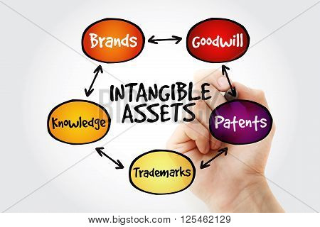 Hand Writing Intangible Assets
