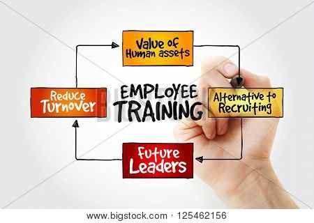 Hand Writing Employee Training With Marker