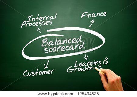 Balanced Scorecard Diagram, Chart Shapes Vector Concept On Blackboard..
