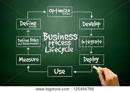 Hand Drawn Business Process Lifecycle For Presentations And Reports, Business Concept On Blackboard.
