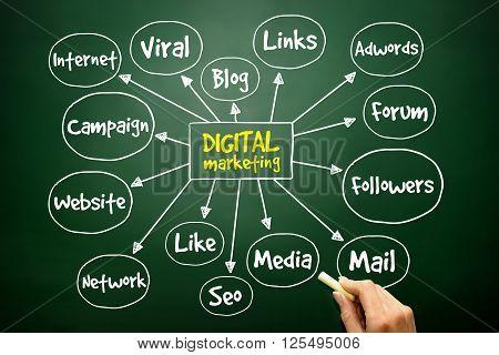 Hand Drawn Digital Marketing Mind Map, Business Concept ..
