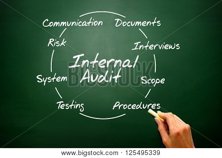 Internal Audit - Business, Presentation Background..