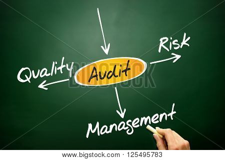 Several possible outcomes of performing an AUDIT business concept on blackboard poster
