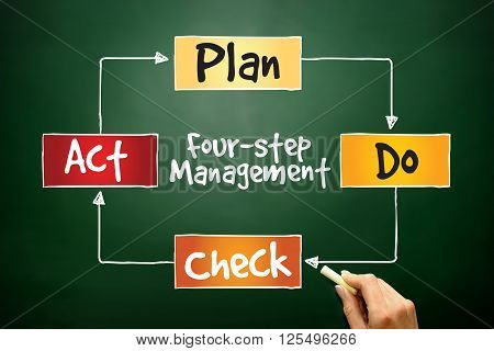 Pdca Four-step Management