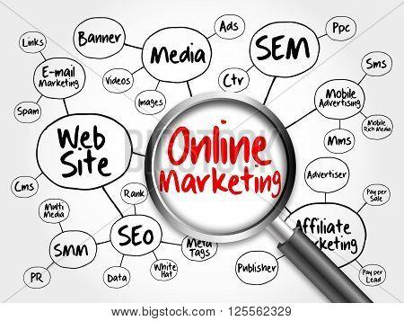 Online Marketing Mind Map Flowchart