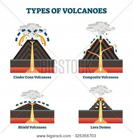 Type Of Volcanoes Vector Illustration. Labeled Geological Classification. Geographic Cinder Cone, Co