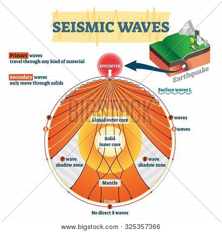 Seismic Waves Vector Illustration. Labeled Educational Earthquake Frequency. Primary, Secondary, Amp