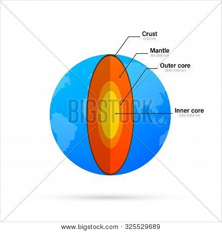 Structure Of The Earth - Cross Section With Accurate Layers Of The Earths Interior, Description, Dep