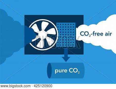 Co2 Capture Technology Using Fan And Filter That Separating Atmosphere Air Into Fresh Air And Pure C