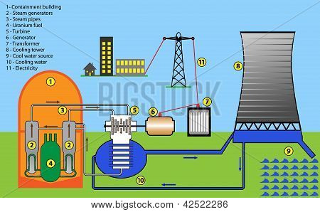 Vector_nuclear_plant_diagram