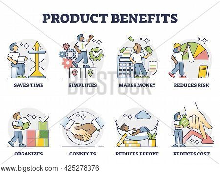 Product Benefits For Marketing To List Its Positive Aspects Outline Collection Set. Good Examples Wi