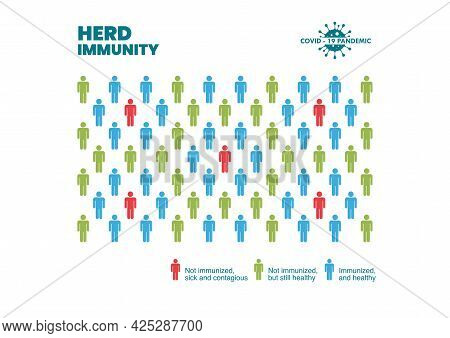 Group Of People With Herd Immunity Agains Virus Bacteria Infographic.  Coronavirus Covid Prevention