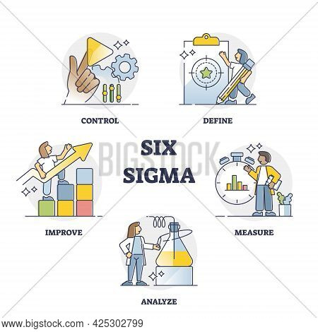 Six Sigma Techniques And Tools For Process Improvement Outline Collection Set. Define, Measure, Anal