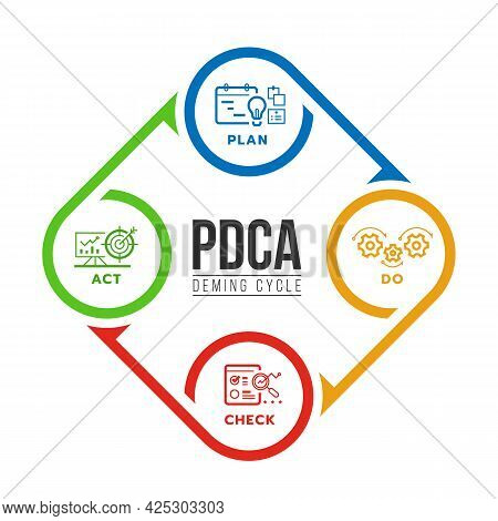 Pdca Or Deming Cycle Chart Diagram With Plan, Do, Check And Act Line Icon In Circle Roll Arrow Loop