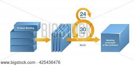 Scrum Scheme - Framework Utilizing An Agile Mindset For Developing, Delivering On Software Developme