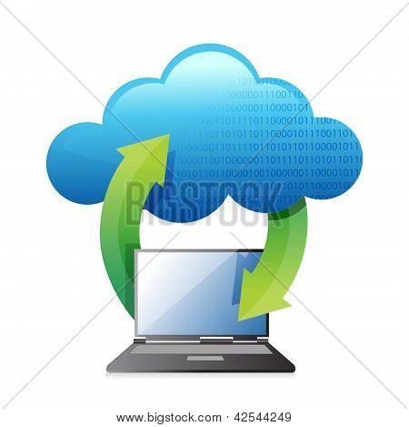 Laptops Transferring To Cloud