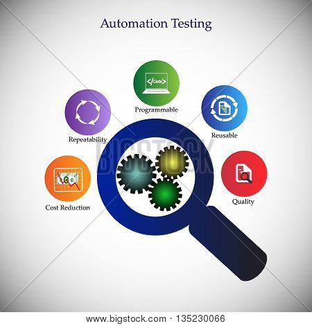 Benefits and advantages of software automation testing icon collection concept of automation testing deliver the quality products using automation tools reduce cost reusability of test scripts