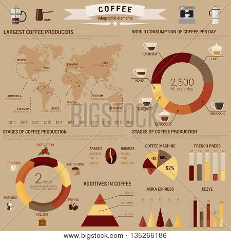 Coffee infographic or visual diagram layout or template with bar and circle, pie and conus charts and world map about brewing and additives, consumption and stages of production. Visual report about arabica and mocha, typica and robusta