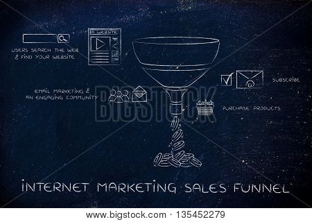 Internet Marketing Sales Funnel For E-businesses, With Captions And Icons