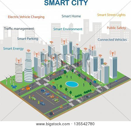 Smart city design with future technology for living. Renewable Energy Internet connection Wireless network of vehicle Intelligent Transport Systems. Smart city concept