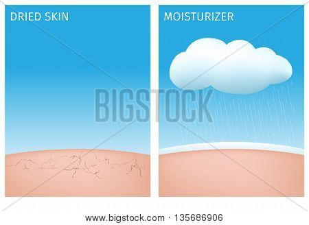dry skin and skin with moisturizer with cloud vector graphic .