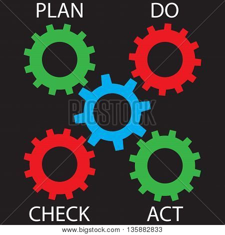 Pdca cogwheel mechanism. Plan do check act and quality management vector illustration
