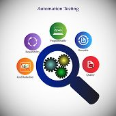 Benefits and advantages of software automation testing icon collection concept of automation testing deliver the quality products using automation tools reduce cost reusability of test scripts poster