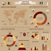 Coffee infographic or visual diagram layout or template with bar and circle, pie and conus charts and world map about brewing and additives, consumption and stages of production. Visual report about arabica and mocha, typica and robusta poster