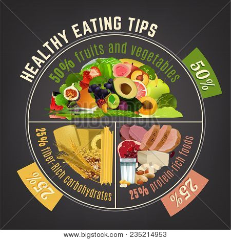 Healthy Eating Plate. Infographic Chart With Proper Nutrition Proportions. Food Balance Tips. Vector