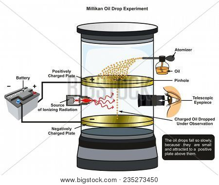 Millikan Oil Drop Experiment infographic diagram showing all required equipment including battery radiation source oil atomizer and telescopic eyepiece for chemistry science education