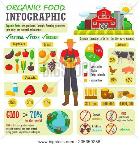 Organic Food Vector Farming Or Gardening Infographic With Farmer Or Gardener Character And Farms Nat