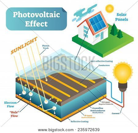 Photovoltaic Effect Scientific Technology Vector Illustration Scheme With Sunlight Photons, Electron