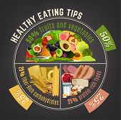 Healthy eating plate. Infographic chart with proper nutrition proportions. Food balance tips. Vector illustration isolated on a dark grey background. poster
