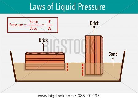 Pressure In Physics. Different Orientations It Might Have A Different Area In Contact With The Surfa