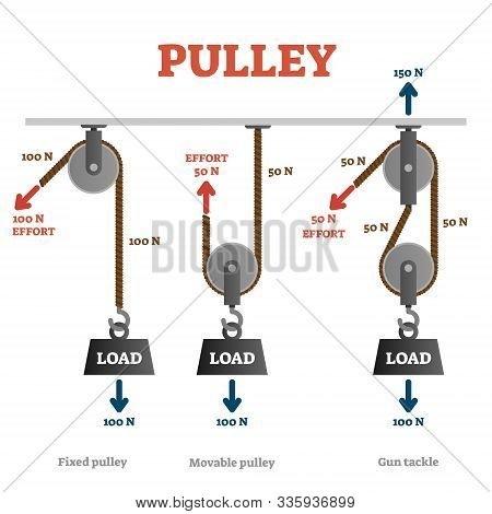 Pulley Vector Illustration. Labeled Mechanical Physics Explanation Scheme. Weight Load Lifting With