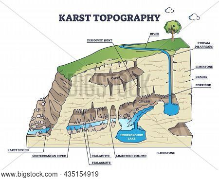 Karst Topography As Geological Underground Cave Formation Explanation Outline Diagram. Labeled Educa