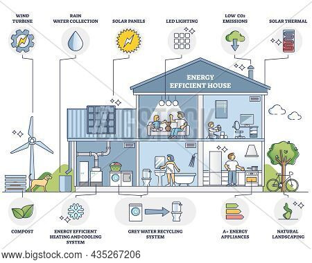 Energy Efficient House With Environmental Resources Usage Outline Diagram. Labeled Educational Colle