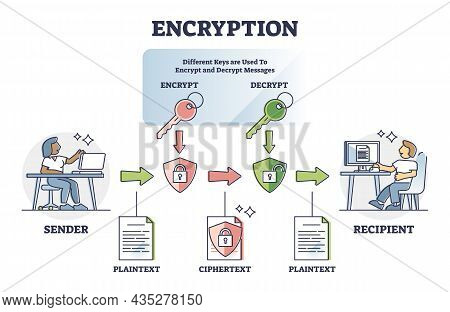 Encryption Safety System Explanation With Encrypt And Decrypt Outline Diagram. Labeled Educational M