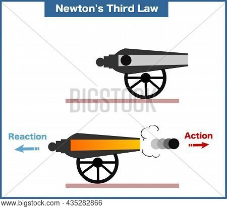 Vector Illustration Of A Newton's Third Law