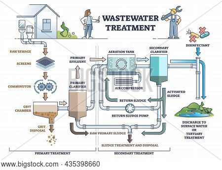 Wastewater Treatment As Dirty Sewage Filtration System Steps Outline Diagram. Labeled Educational Re